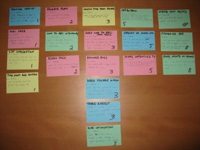 A photograph of sample user stories written on colored index cards.